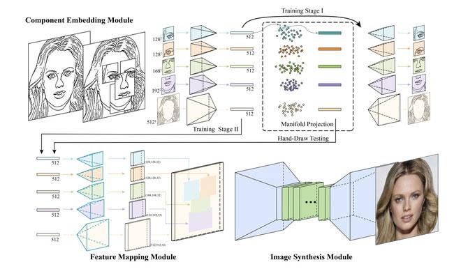 Máy tính đã có thể tìm ra mặt người từ những nét vẽ đơn giản