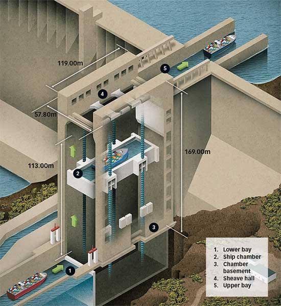 Toàn bộ quá trình nâng tàu lên độ cao 113 mét chỉ mất 10 phút.
