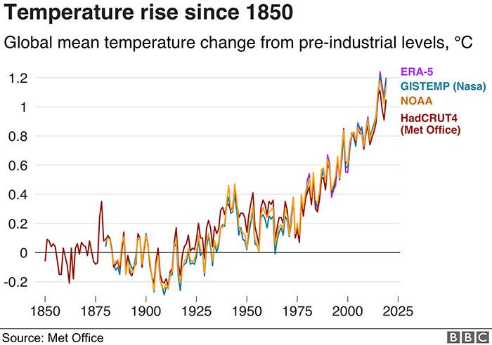 Nhiệt độ bình quân toàn cầu ngày càng tăng kể từ năm 1850.