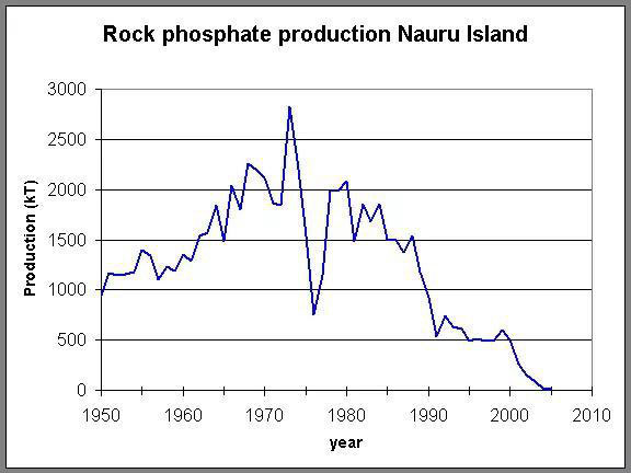 GDP bình quân đầu người của Nauru cũng đứng thứ hai trên thế giới trong một khoảng thời gian ngắn