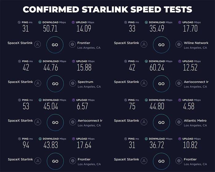 Các kết quả thử nghiệm được xác nhận từ dịch vụ Starlink.