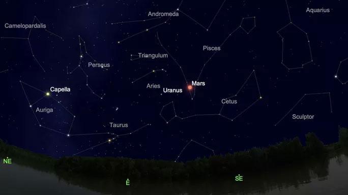 Vị trí của sao Thiên Vương (Uranus) sẽ nằm khá gần sao Hỏa (Mars)