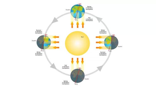 Bán cầu Bắc gần Mặt Trời hơn trong những tháng mùa đông (bên phải) so với các tháng mùa hè.