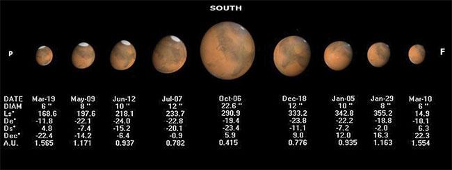 Cứ cách hai năm, Trái đất mới tiến lại gần Hỏa tinh nhất trong chu kỳ quay của hai hành tinh.
