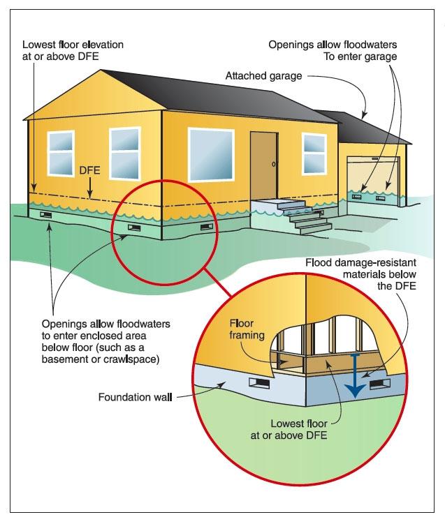 Kiến trúc tầng trệt sẽ phải rất thoáng để thoát nước, gây bất tiện cho gia đình.