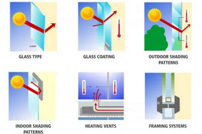 Vật liệu làm khung cửa sổ cũng ảnh hưởng đáng kể đến việc kính bị vỡ do hỏa hoạn