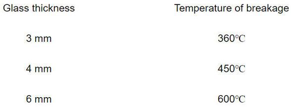 Thử nghiệm trên các độ dày kính khác nhau và mức nhiệt độ có thể làm vỡ kính