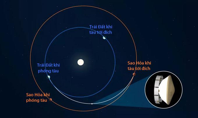 Tàu NASA vượt qua nửa quãng đường tới sao Hỏa.