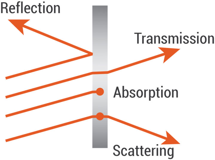 Photon tiến đến và tương tác với một vật chất rắn
