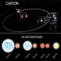 Phát hiện hệ sáu sao trong dải Ngân Hà