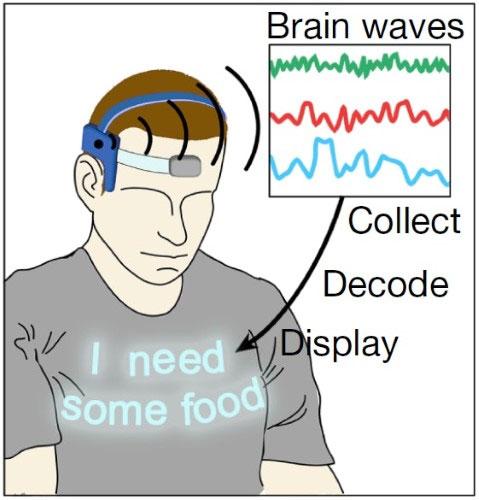 Vải điện tử có thể hiển thị thông tin đọc được từ sóng não.