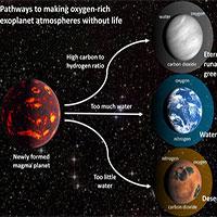 """Sốc: 3 loại hành tinh biết """"giả mạo"""" sự sống, đánh lừa người Trái đất"""