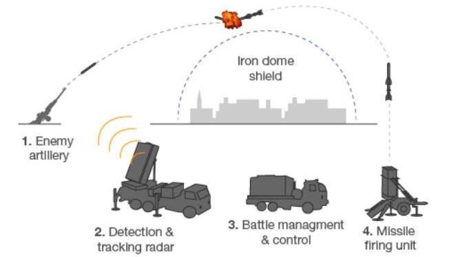 Sơ đồ hệ thống phòng thủ Vòm sắt